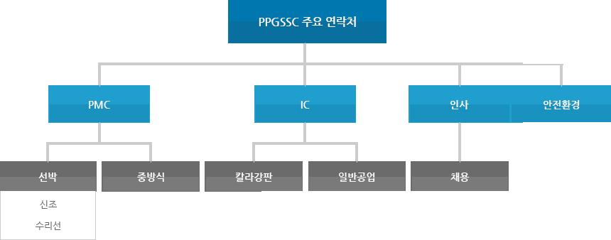 주요 연락처(부산 사무소)
